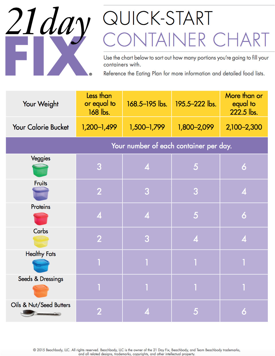 Portion Control Template 21 Day Fix Meal Plan and Workouts Team Eternalfit