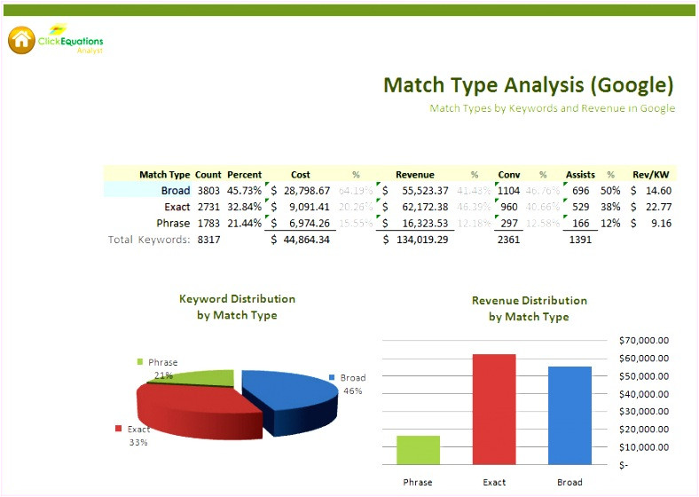 roi template excel k7147