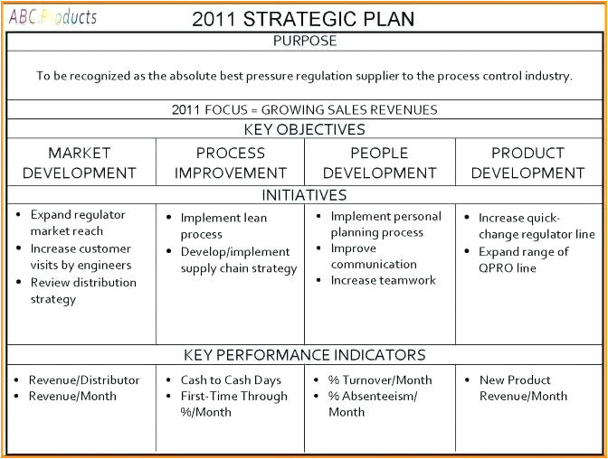 Ppc Strategy Template Pricing Strategy Business Plan Sample Blogopoly Net