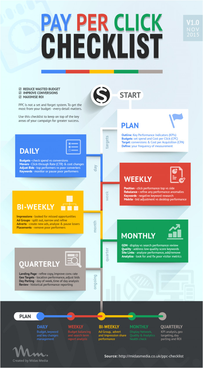 Ppc Strategy Template Your Pay Per Click Ppc Checklist Daily Infographic