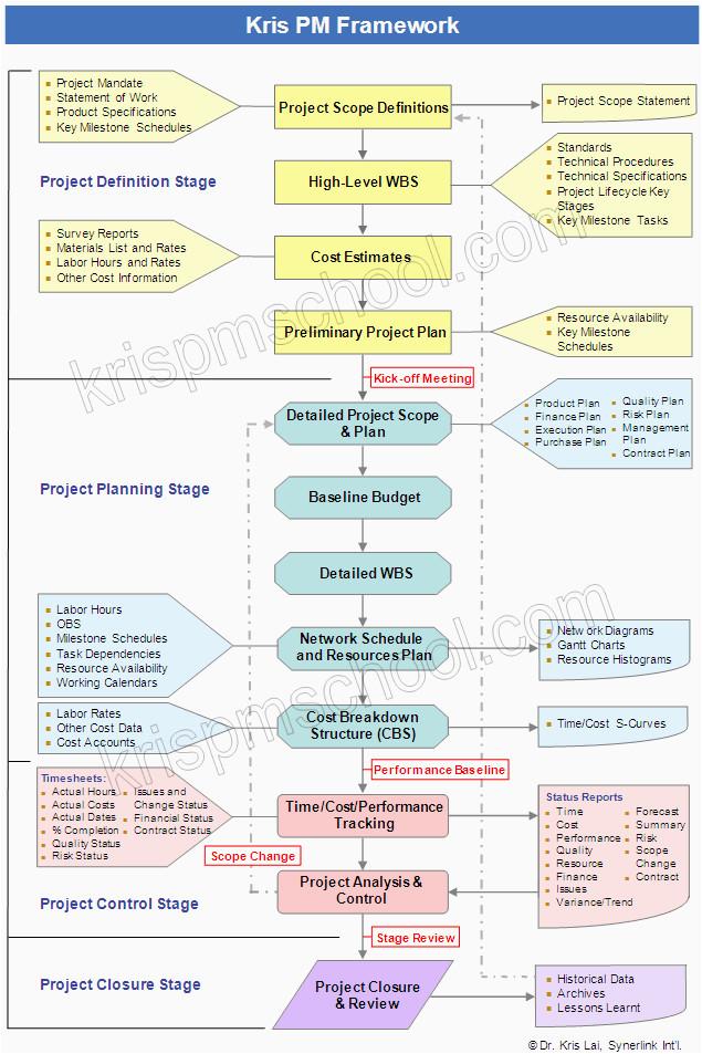 Project Management Framework Templates Kris Project Management School
