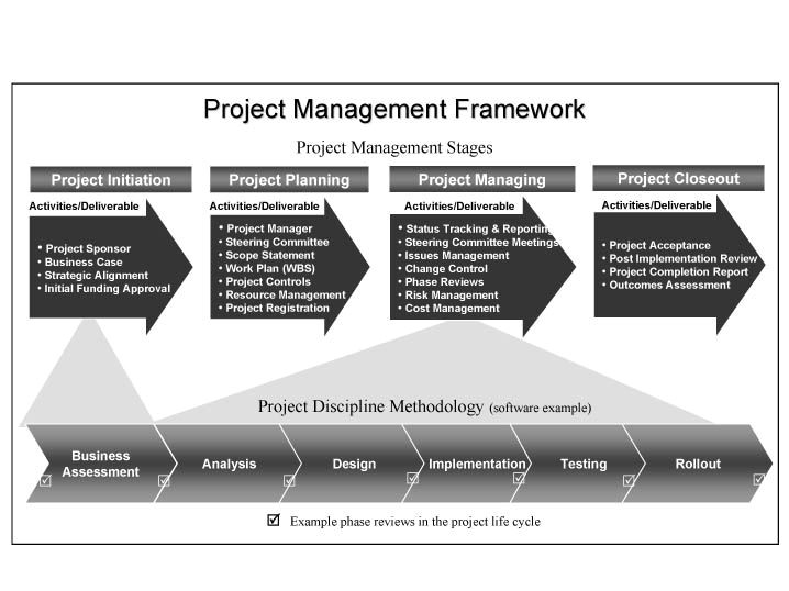 Project Management Framework Templates Project Management Framework Project Management and
