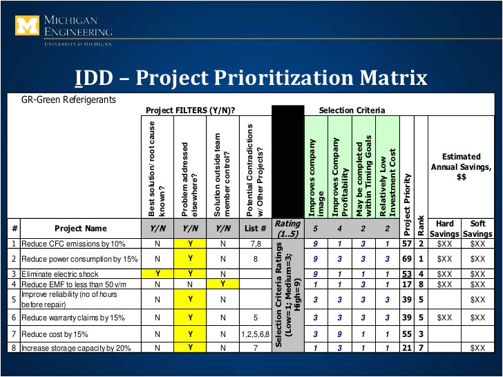 Project Prioritization Criteria Template Design for Six Sigma