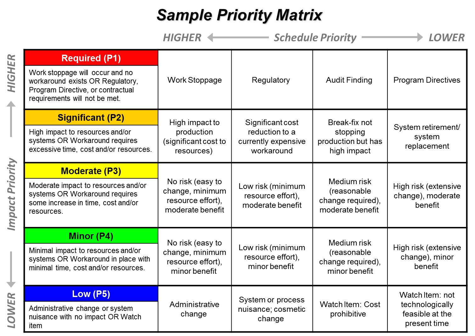Project Prioritization Criteria Template Portfolio Management Ppmexecution Com