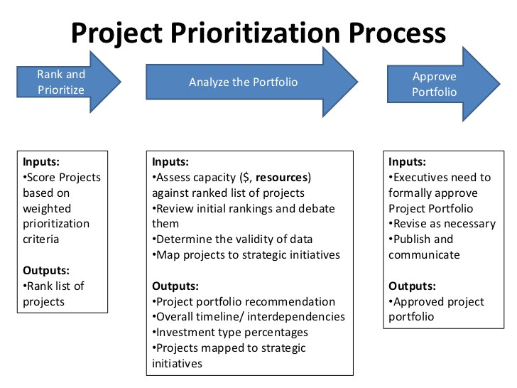 Project Prioritization Criteria Template Project Ranking