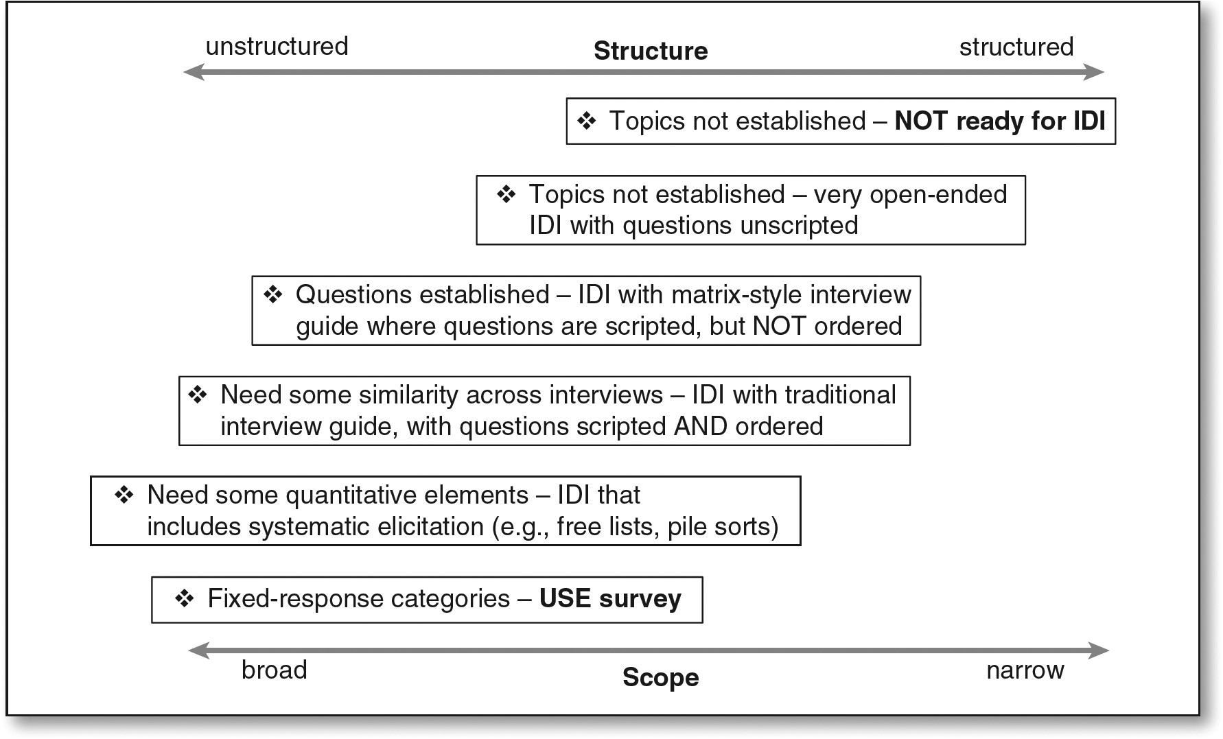 qualitative research interview protocol template