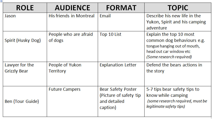Raft Writing Template Student Engagement Through Choice Writing 2 Peas and A Dog