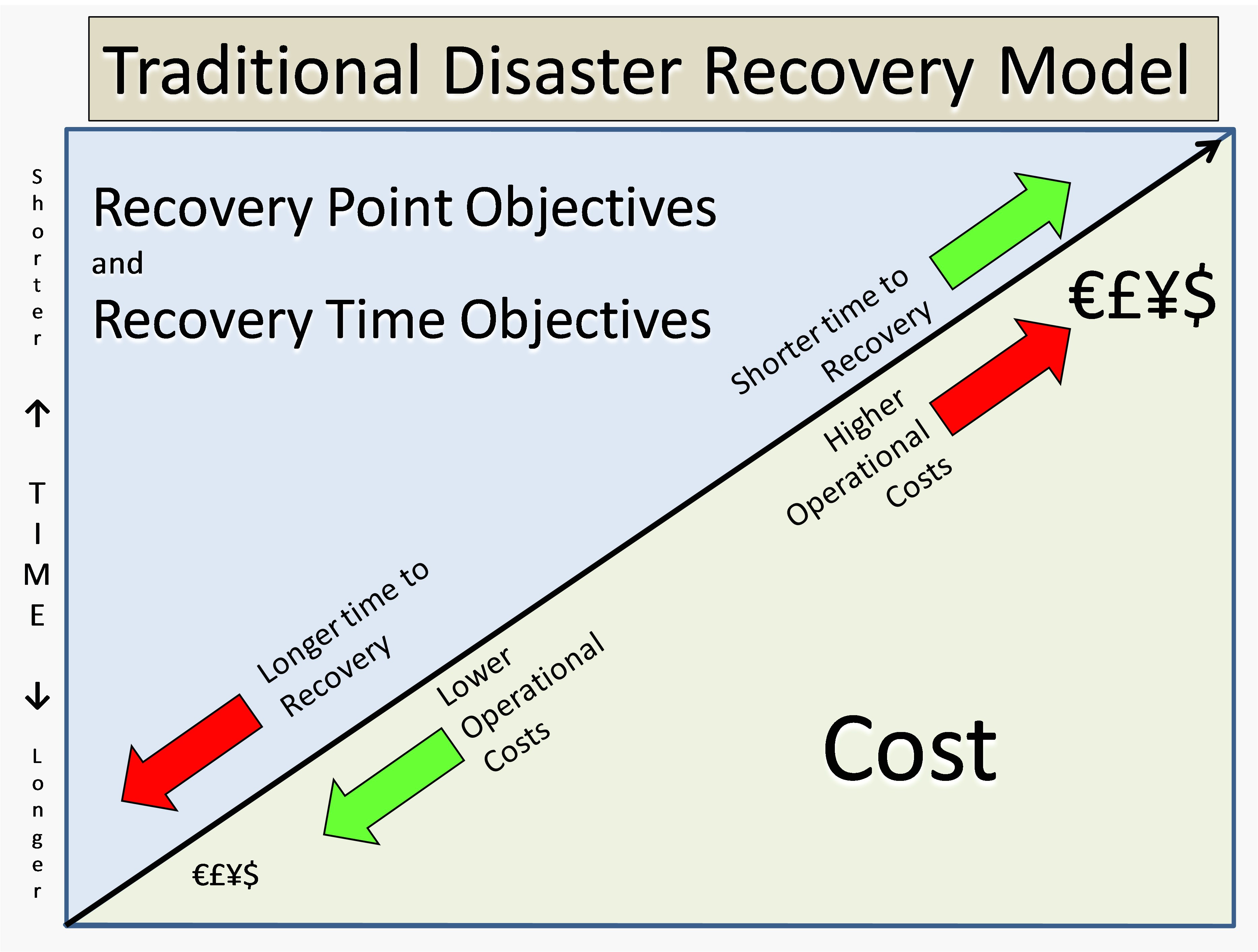 developing disaster recovery models