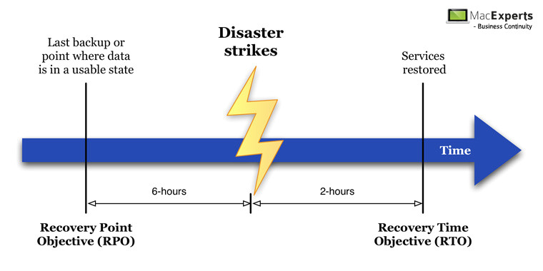 business continuity plan recovery time objective