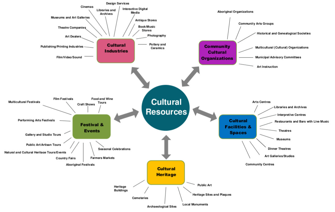 about cultural mapping