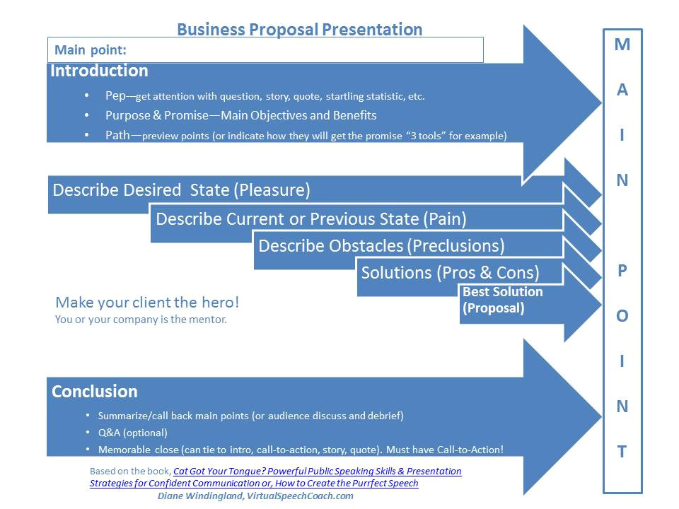 Rfp Presentation Template Presentation Outline Template Hunecompany Com