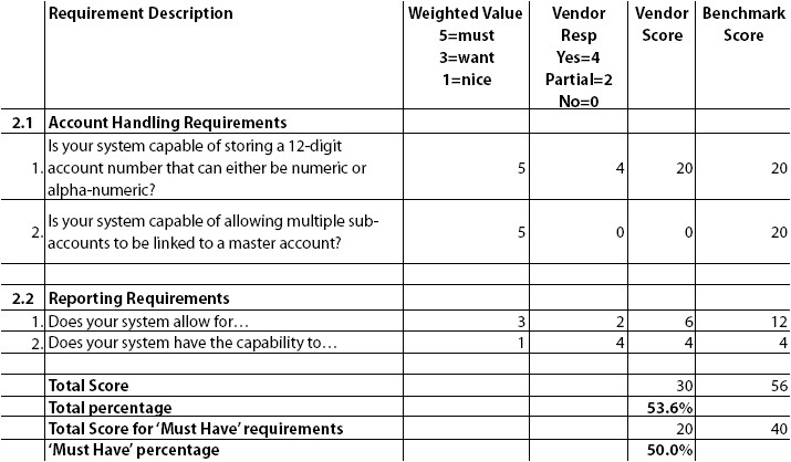 rfp scoring matrix template