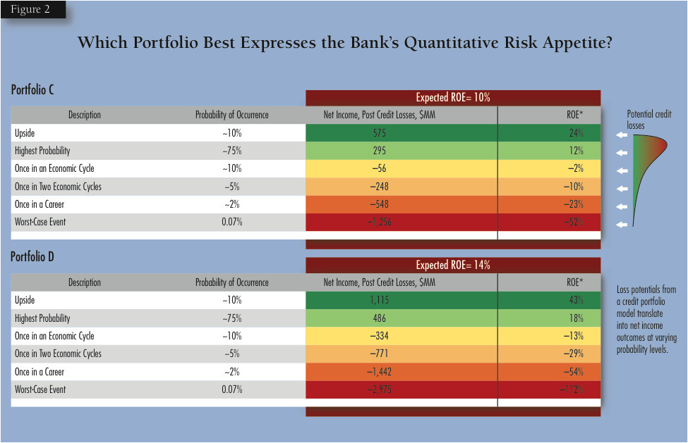 your banks approach to integrating risk appetite stress testing capital