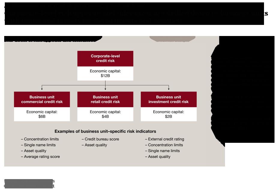 Risk Appetite Template A Comprehensive Risk Appetite Framework for Banks