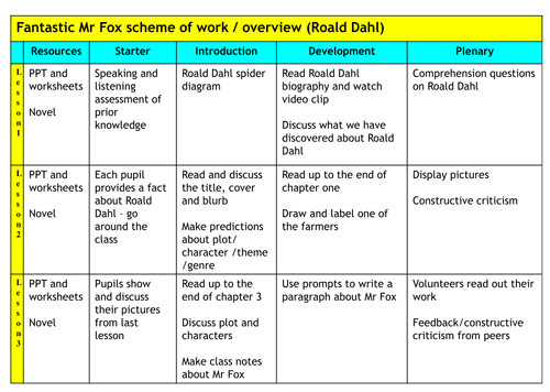 Roald Dahl Book Review Template Roald Dahl Fantastic Mr Fox Book Report Writinggroups319
