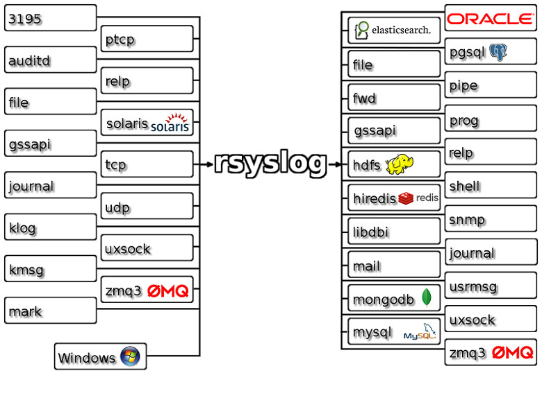 how to remote syslog in linux using rsyslog