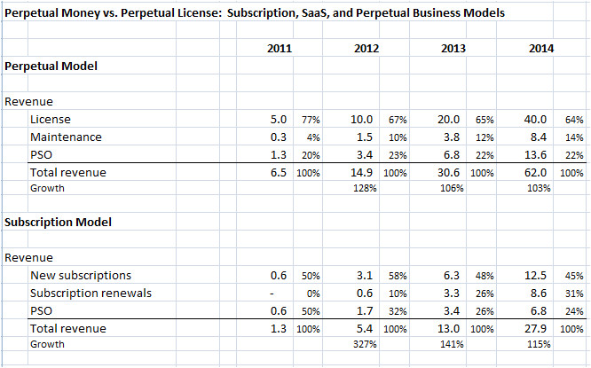 perpetual money vs perpetual license subscription saas and perpetual business models