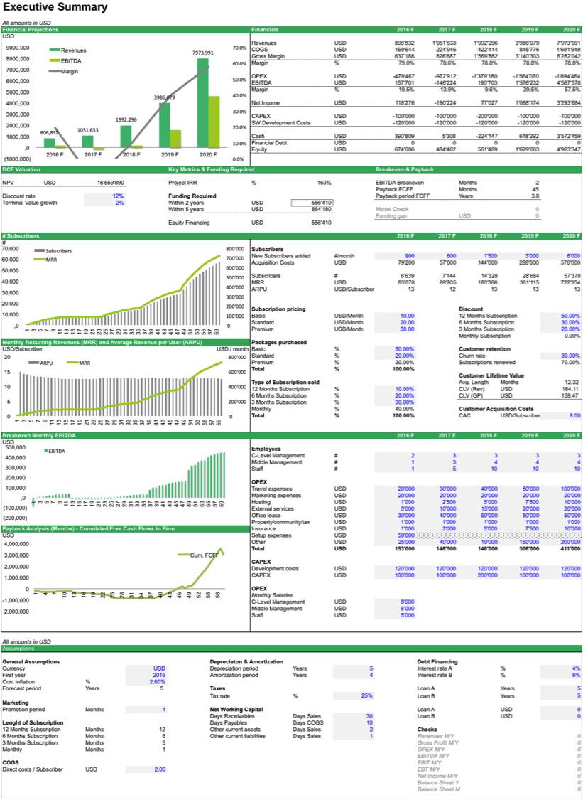 saas ecommerce financial models bundle 2268