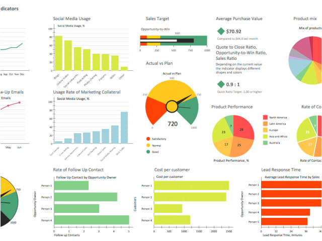 kpi dashboard tools marketing dashboard excel sales dashboard xls excel dashboard templates project management