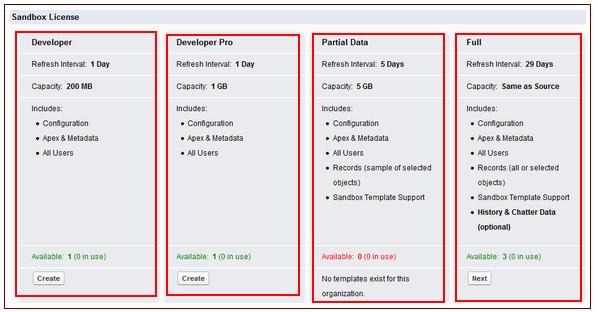 salesforce sandbox template