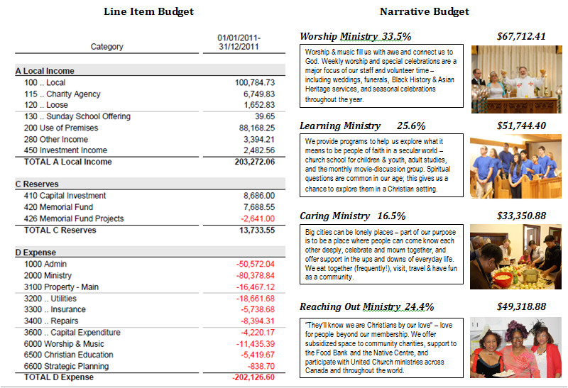 narrative budget template 716
