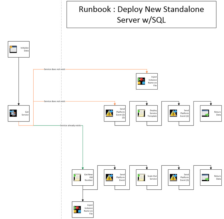 Sample Runbook Template Updated tool Smart Documentation and Conversion Helper