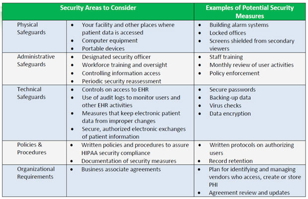 cms meaningful use security risk analysis template