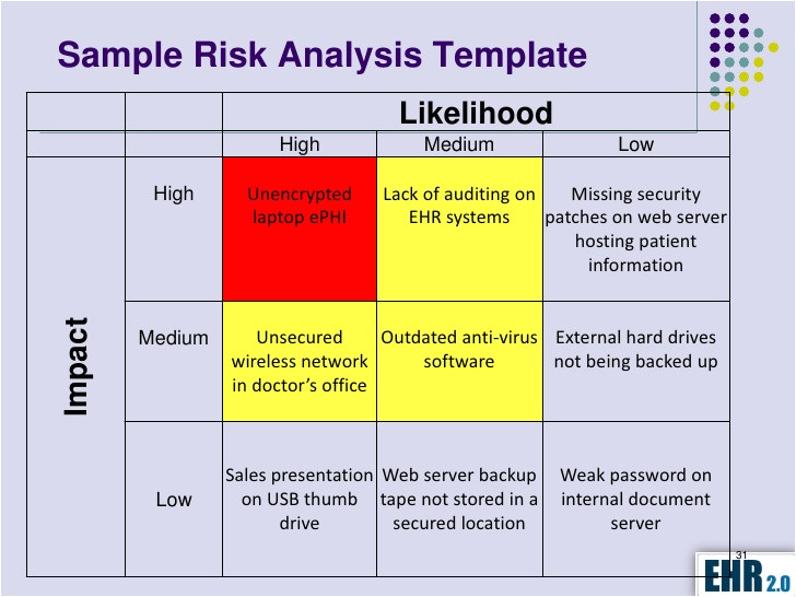 Security Risk Analysis Meaningful Use Template Meaningful Use Risk Analysis How to Conduct