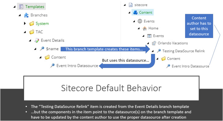 sitecore branch template