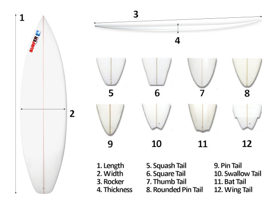 7124 the effects of surfboard design in wave performance