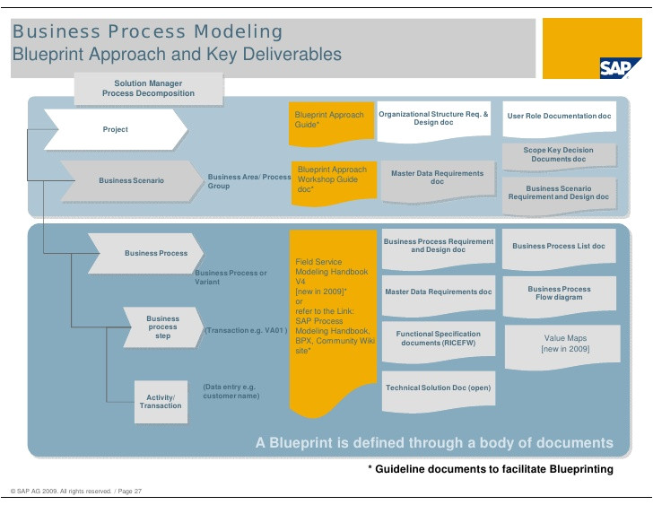 overview of asap methodology for implementation and asap business add ons