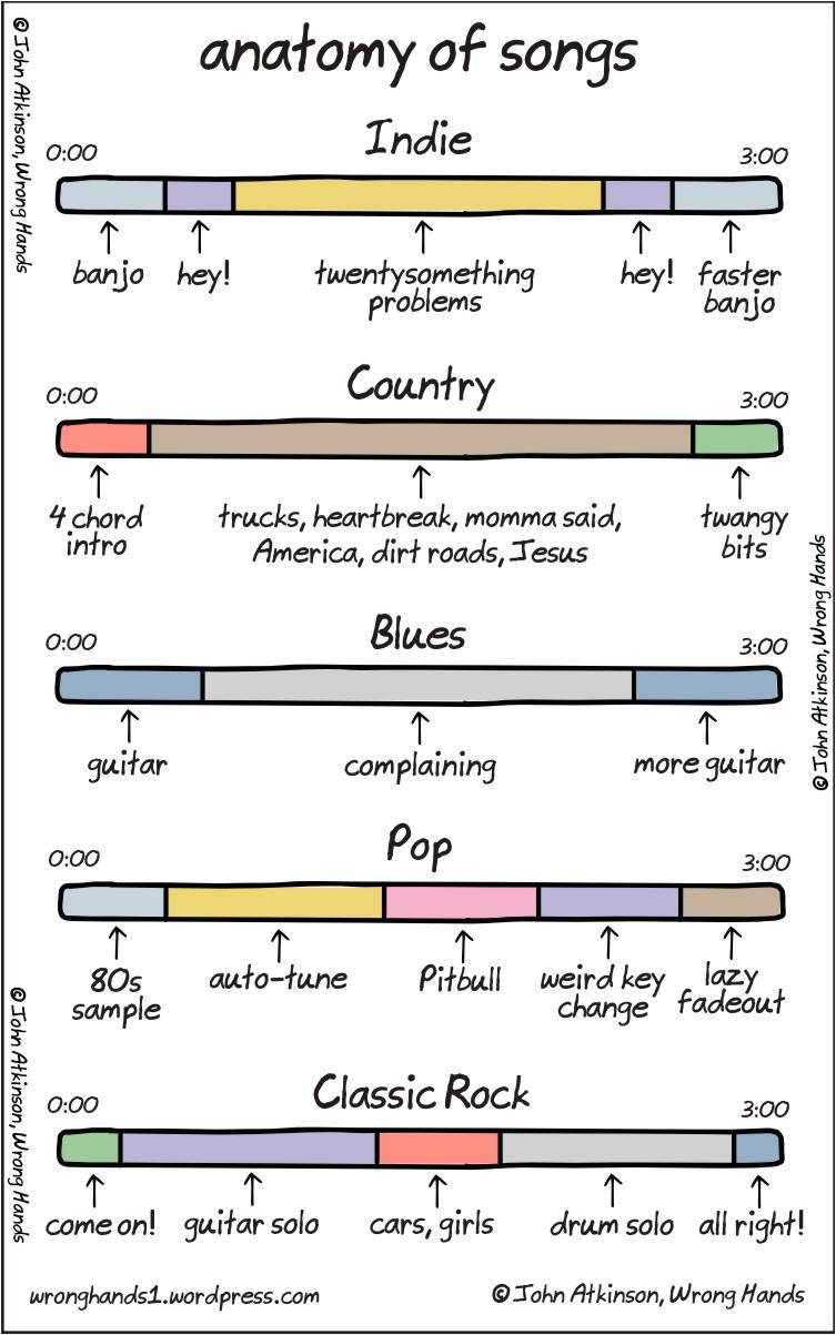breakdown song structures genre
