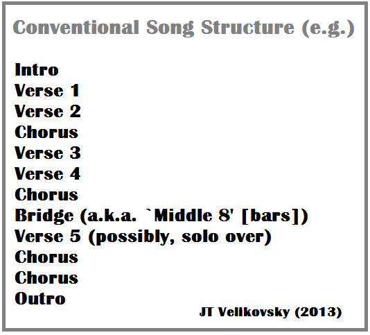 Song Structure Template Interventions Intersections the 2013 Uws Postgraduate
