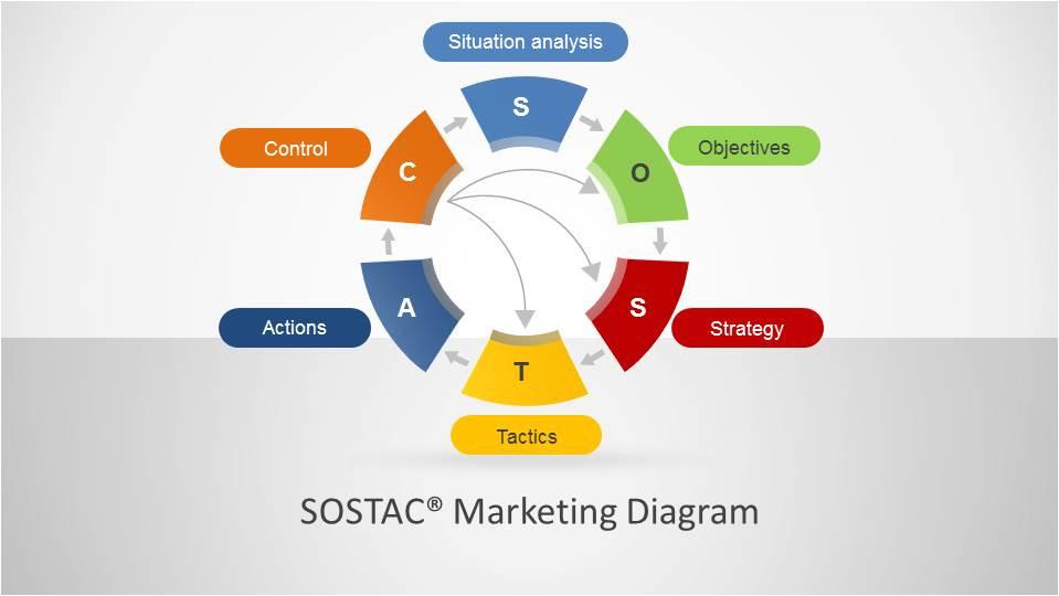 sostac marketing diagram for powerpoint