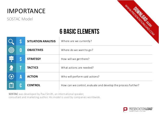 sostac marketing planning model ppt slide template