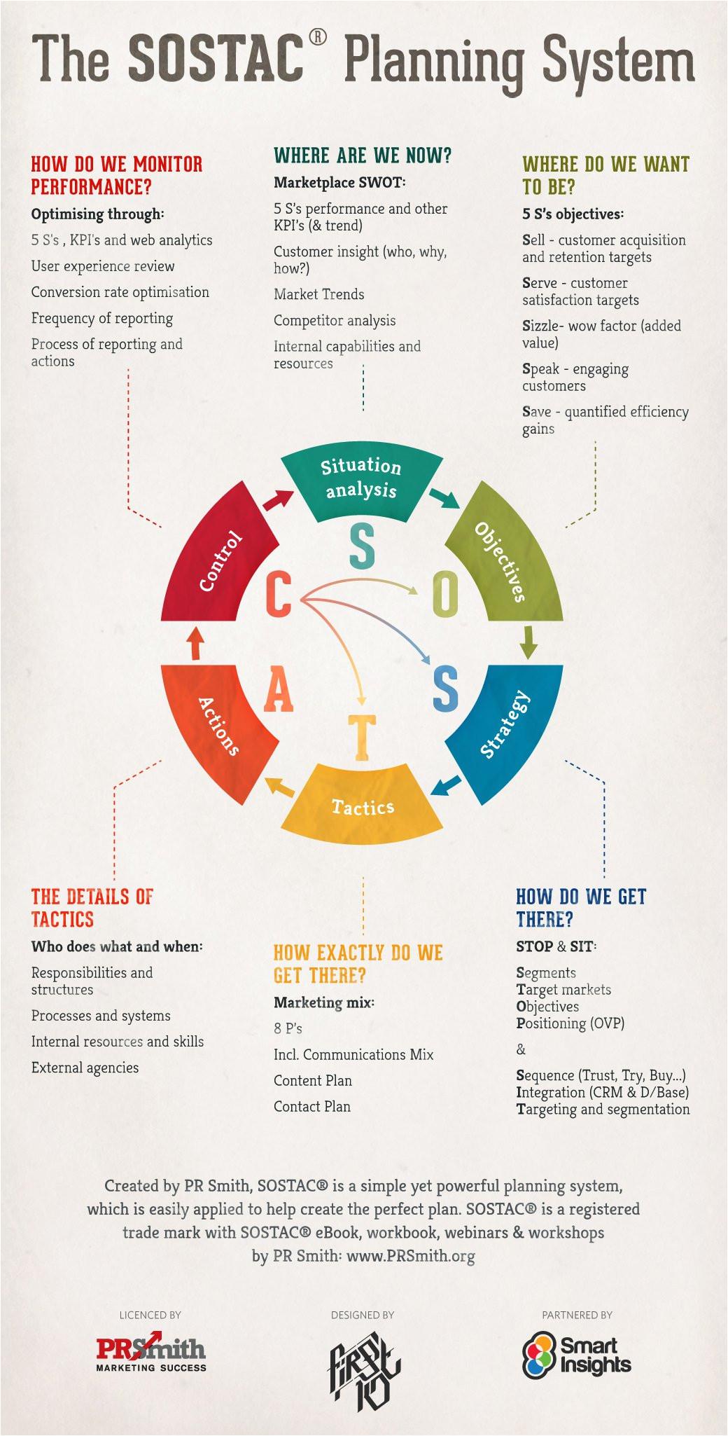 Sostac Template sostac Marketing Plans Infographic Smart Insights