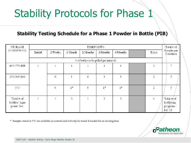 Stability Study Protocol Template Designing Stability Studies for Early Stages Of