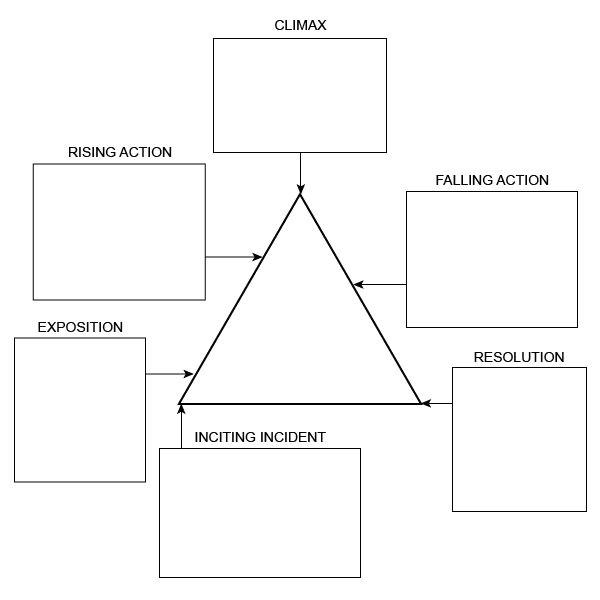 Story Pyramid Template Collection Of Freytag Pyramid Worksheet Bluegreenish