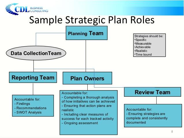independent schools strategic planning presentation