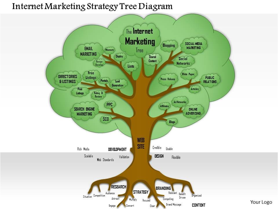 0614 internet marketing strategy tree diagram powerpoint presentation slide template