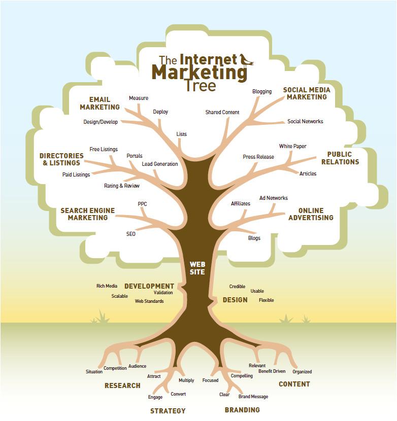 Strategy Tree Template El Arbol De La Comercializacion De Internet Curioseando