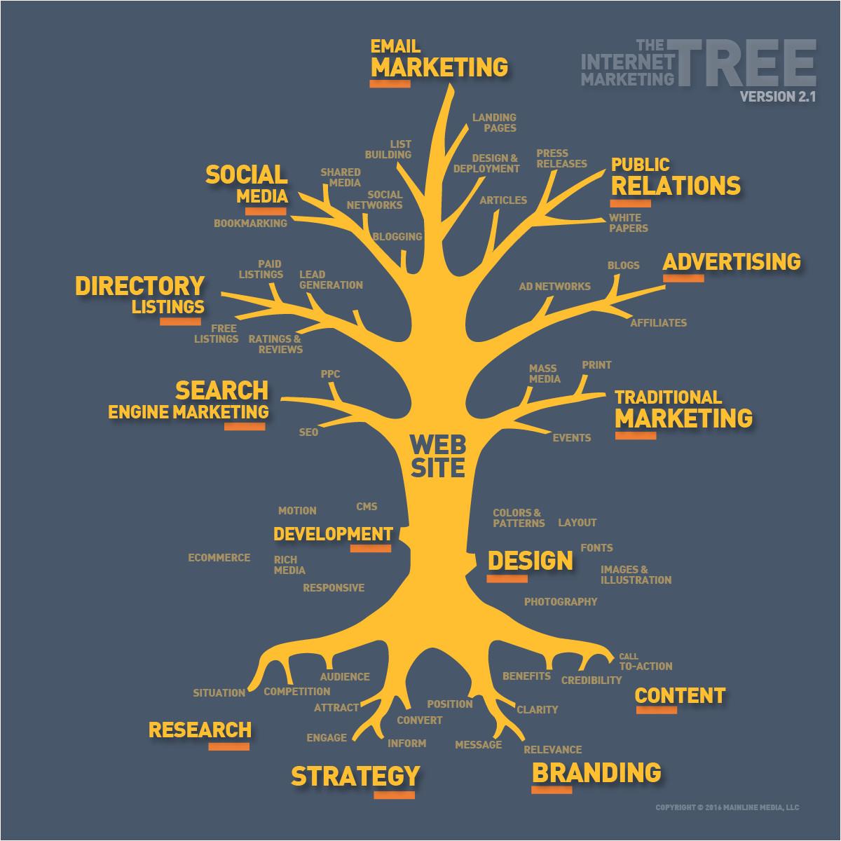 Strategy Tree Template the Internet Marketing Tree 2016 Update Mainline Media