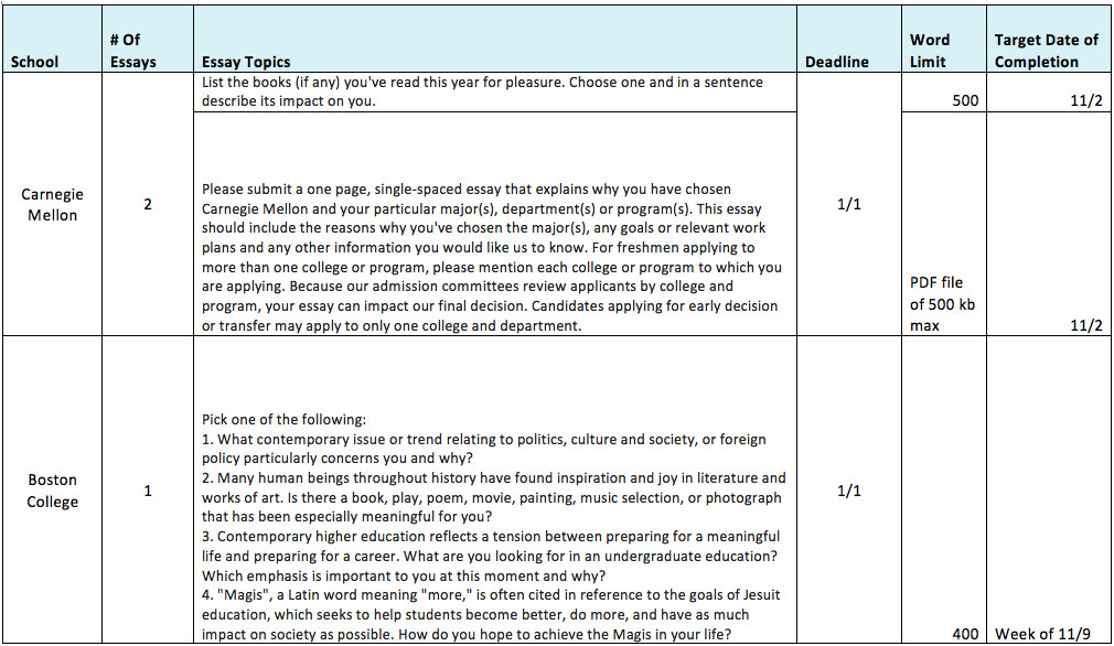 structured reflective template