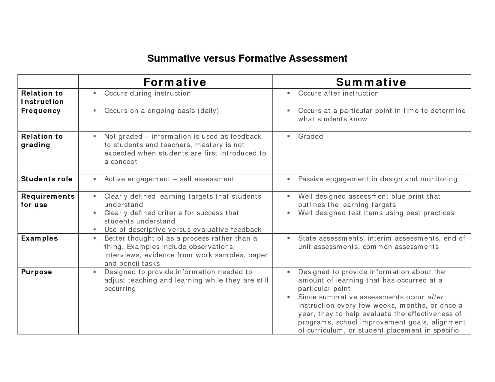 Summative assessment Template formative Vs Summative assessment Team Of Collaborators