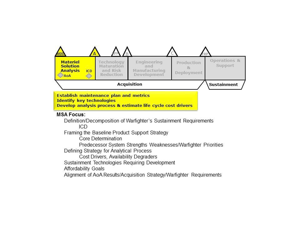 sustainment plan template