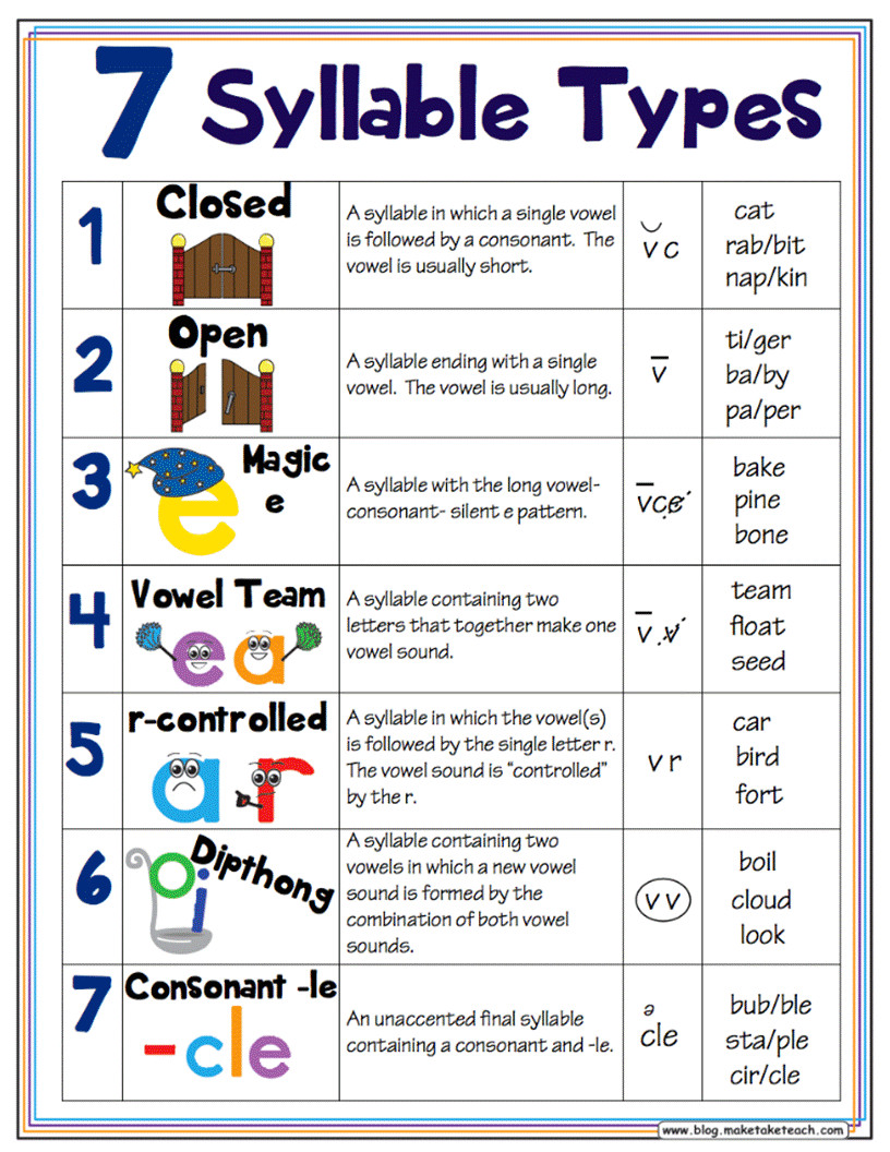 7 syllable types posters