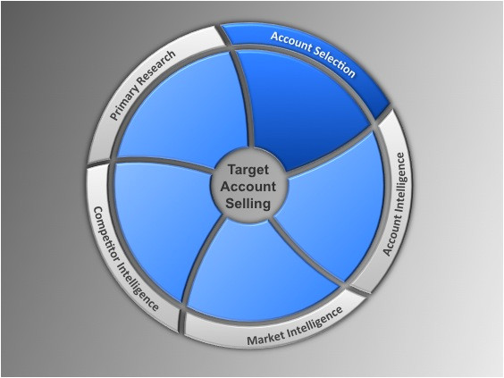 go to market strategy target account selling