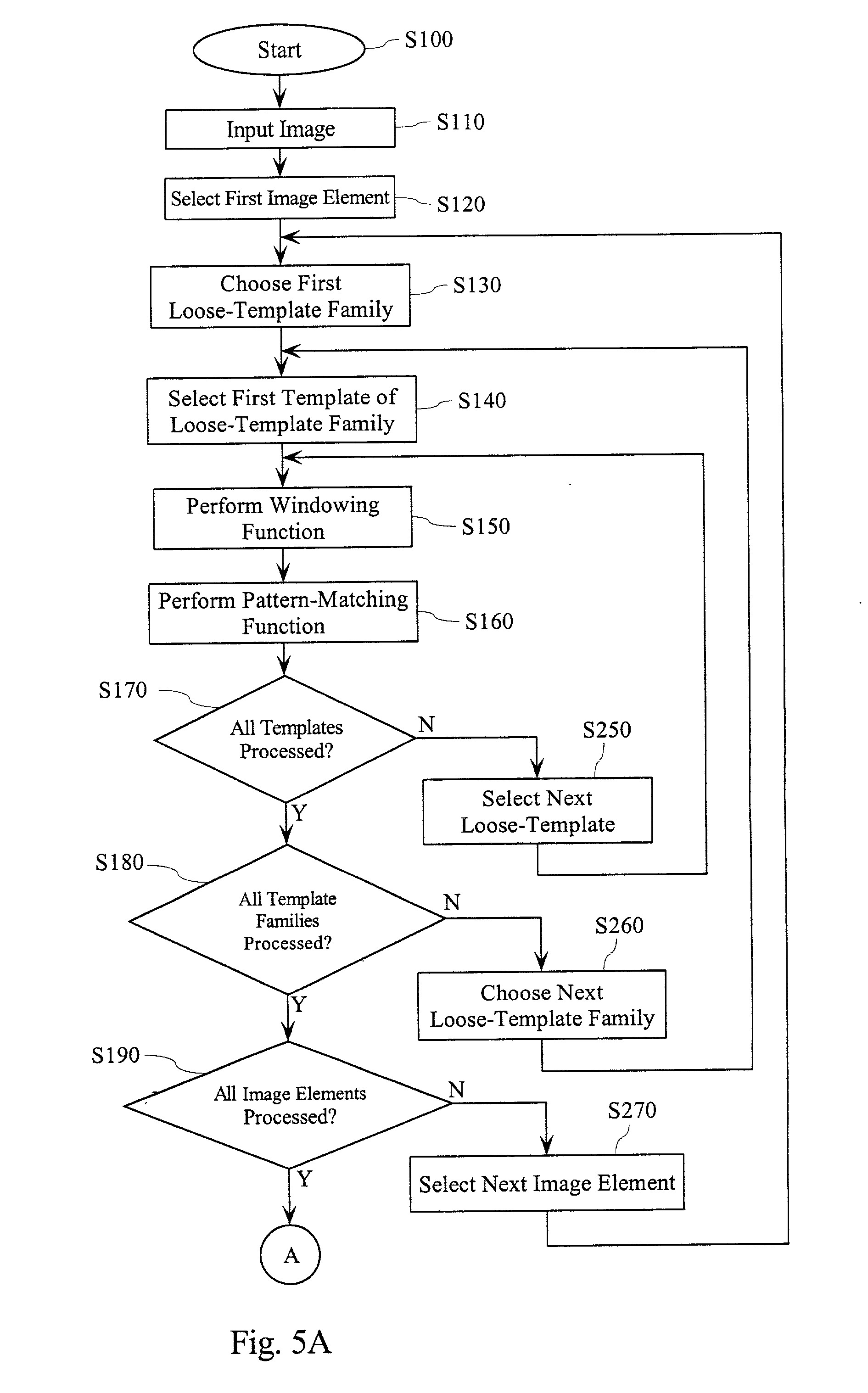 Template Matching In Image Processing Patent Us20010038712 Loose Gray Scale Template Matching