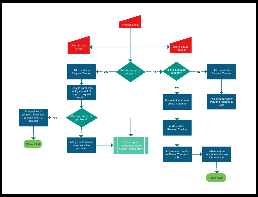 flowchart templates examples creately