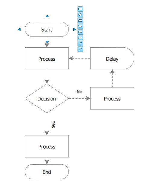 Templates for Flowcharts Process Flow Chart
